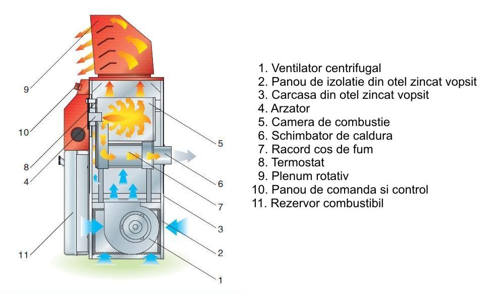 BM2 CONFORT - schema de functionare