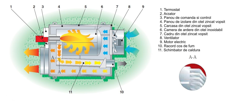 BM2 FARM - schema de functionare