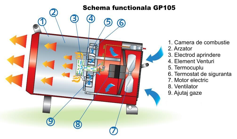 BM2 GP_105 - schema de functionare