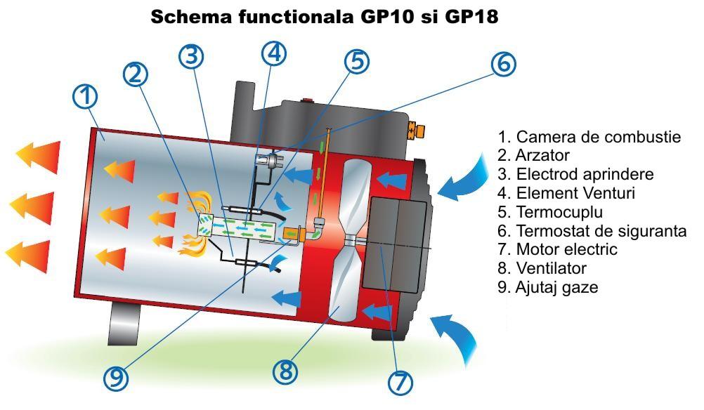 BM2 GP_10_18 - schema de functionare