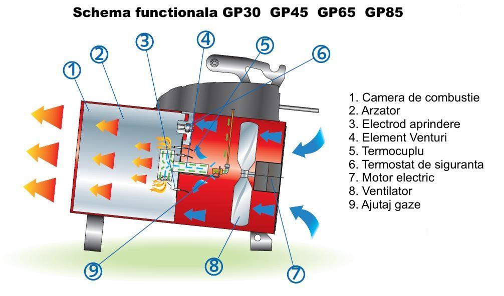 BM2 GP_30_45_65_85 - schema de functionare