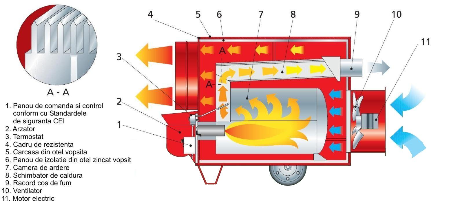 BM2 JUMBO - schema de functionare