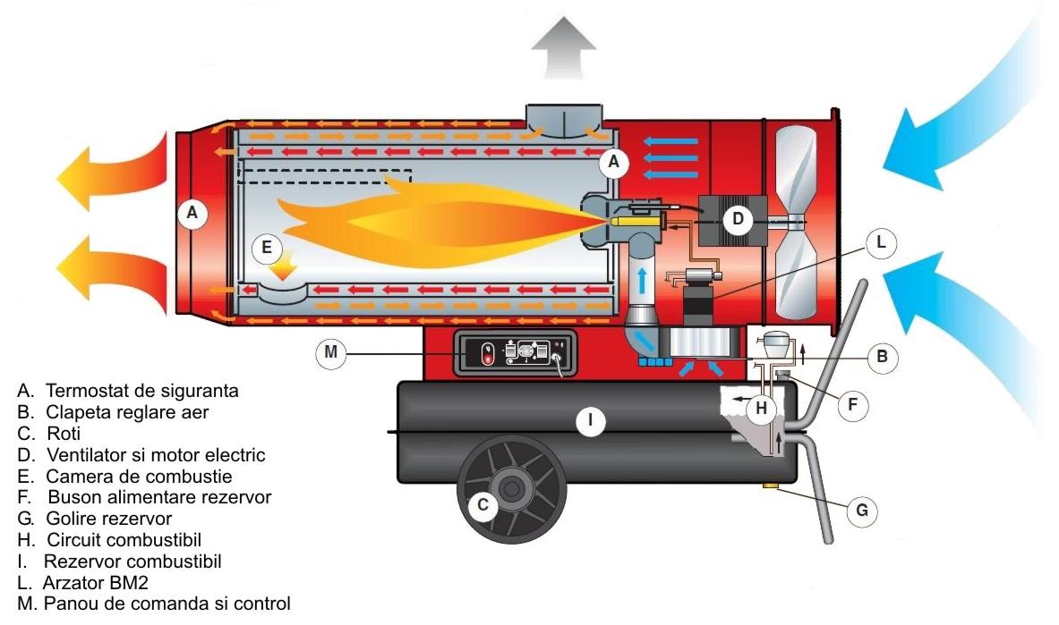 BM2 PHOEN - schema de functionare