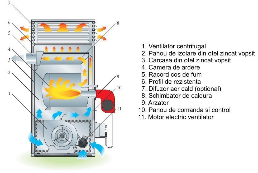 BM2 SP - schema de functionare