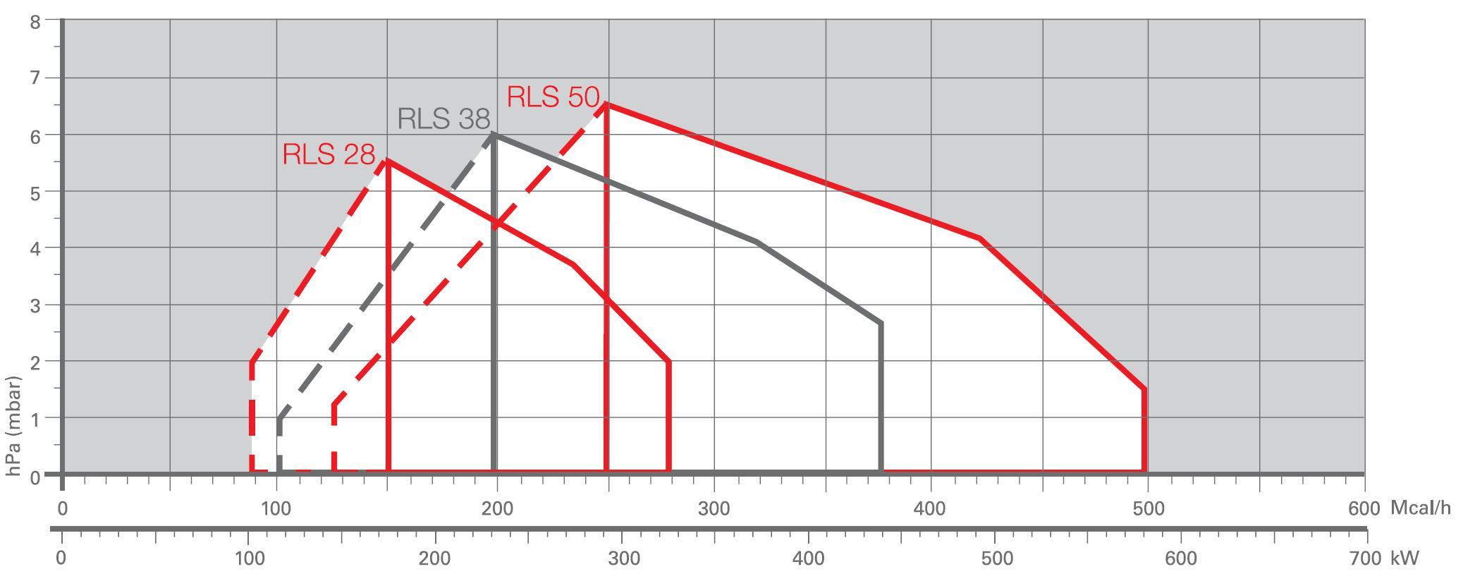 Riello RLS28,38,50-diagr