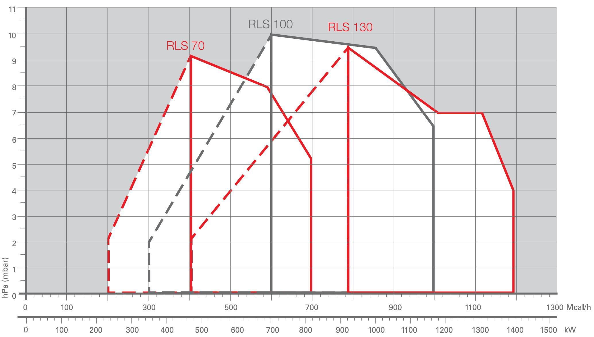 Riello RLS70,100,130-diagr