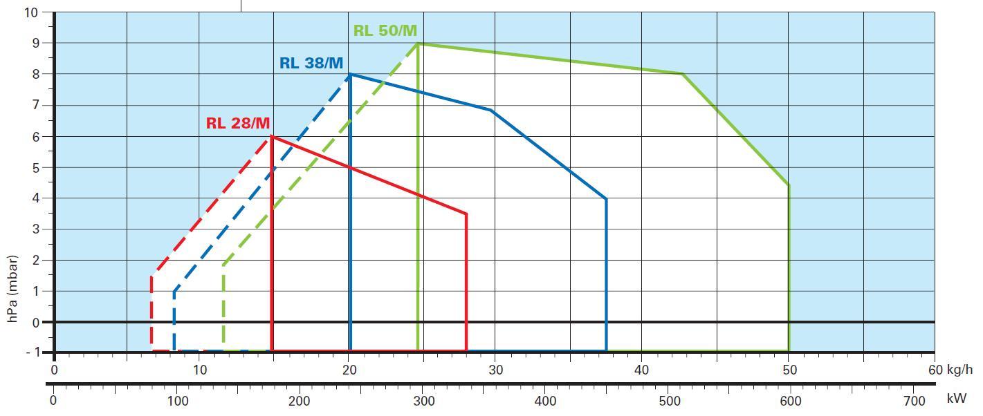 Riello-diag-RL28-38-50-M