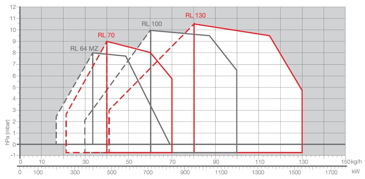 Riello-diag-RL64-70-100-130