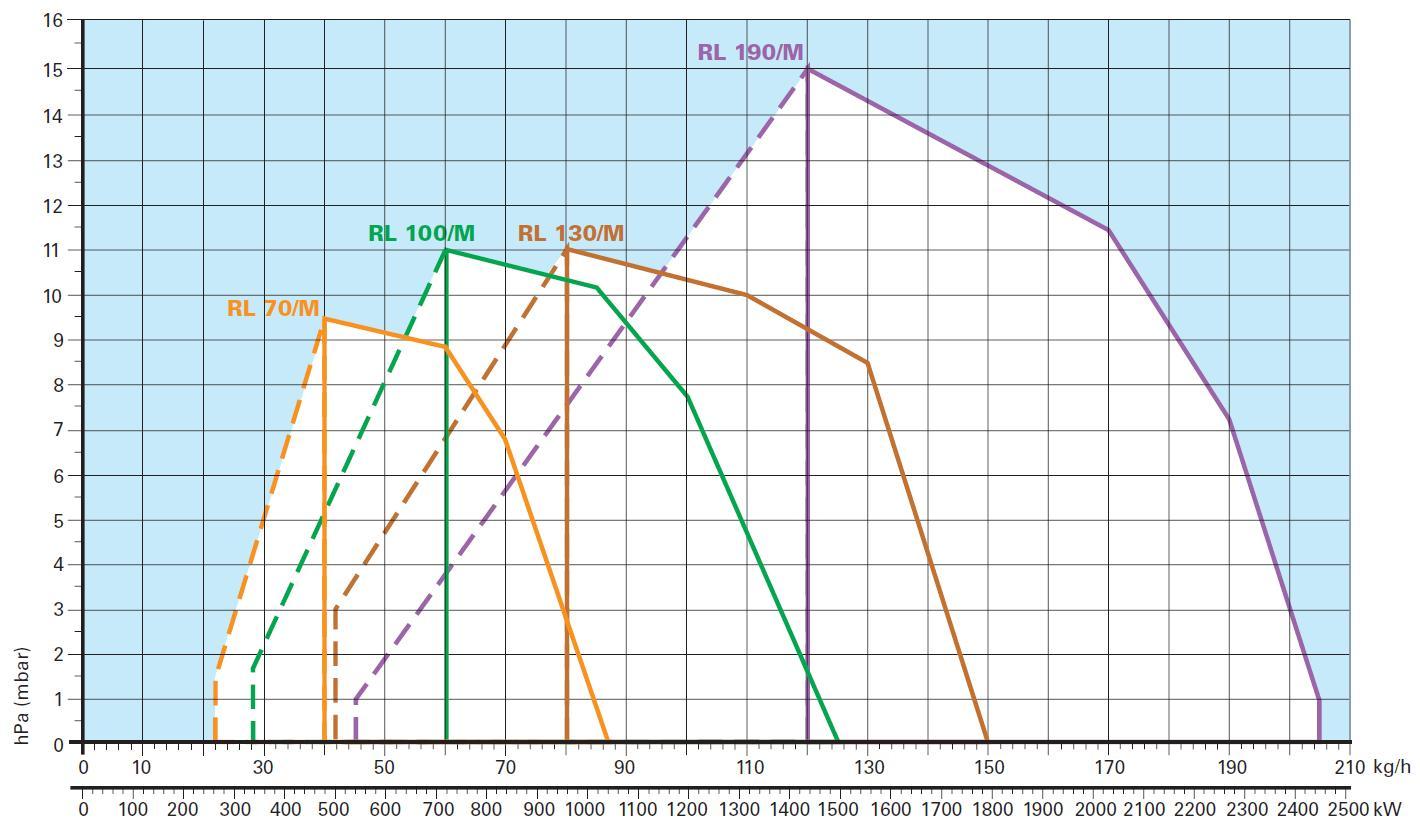 Riello-diag-RL70-100-130-190-M