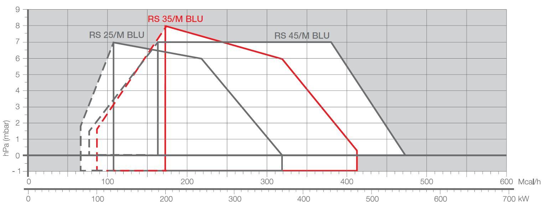 Riello-diag-RS25M-35M-45M-BLU