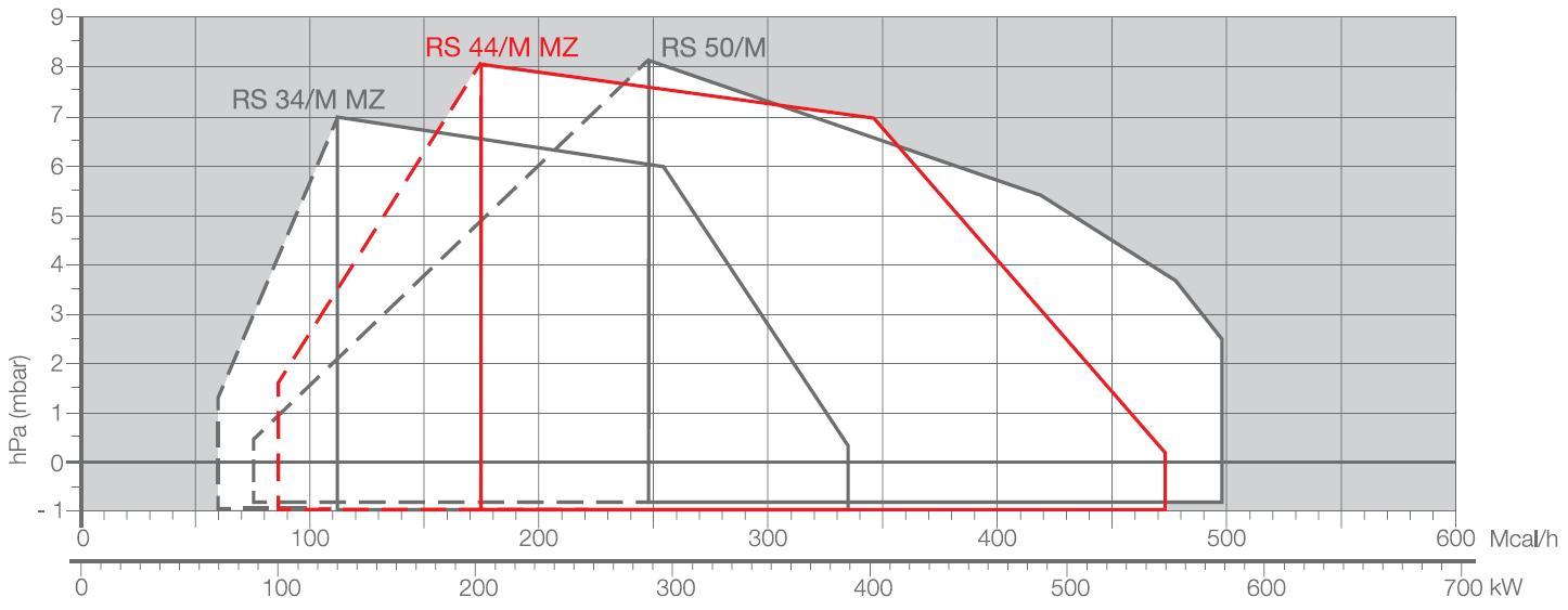 Riello-diag-RS34M-44M-50M