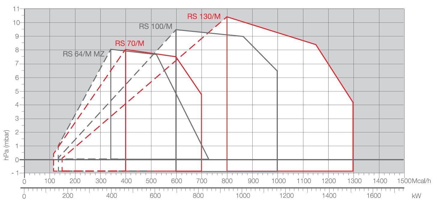 Riello-diag-RS64M-70M-100M-130M