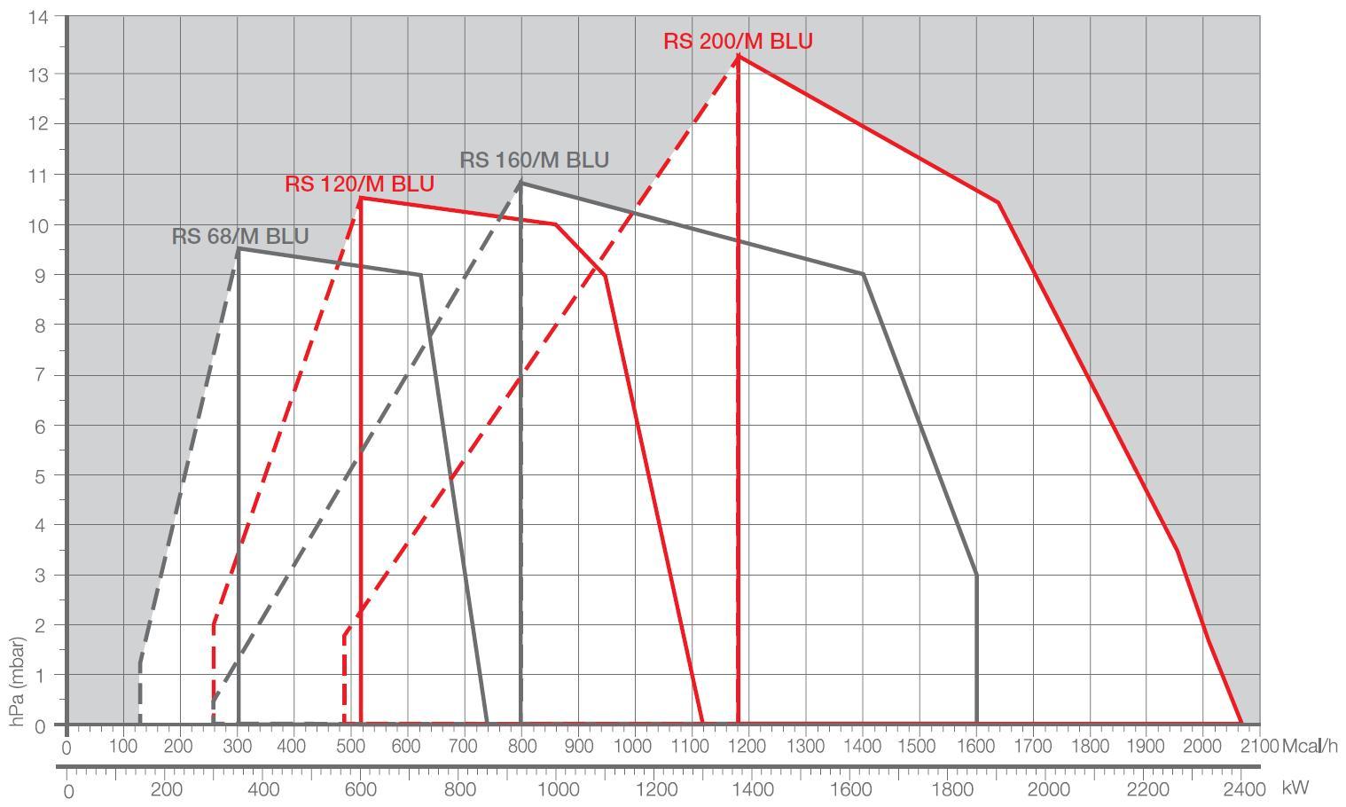Riello-diag-RS68M-120M-160M-200M-BLU