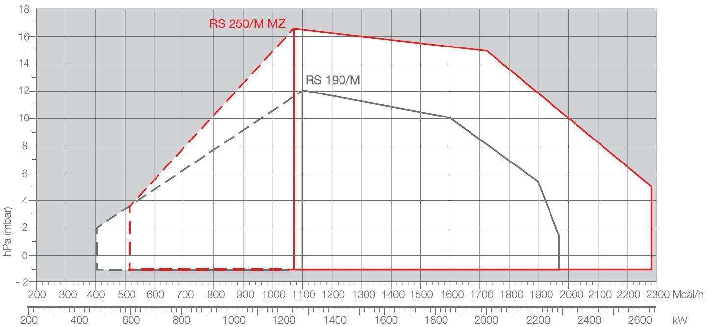 Riello-diag-RSM-190/M-250/M