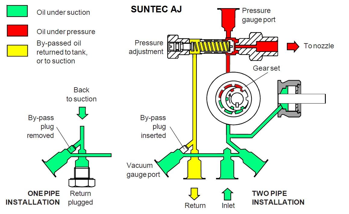 Suntec AJ – schema hidraulica
