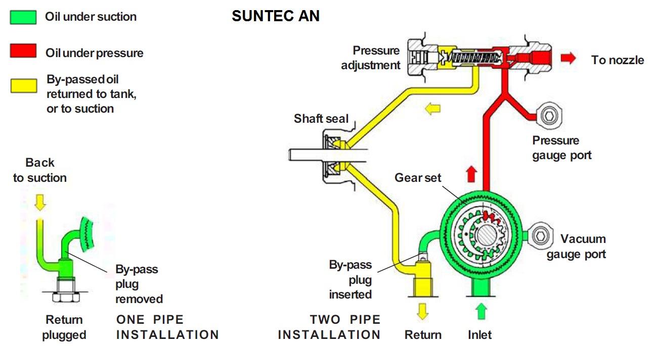Suntec AN – schema hidraulica