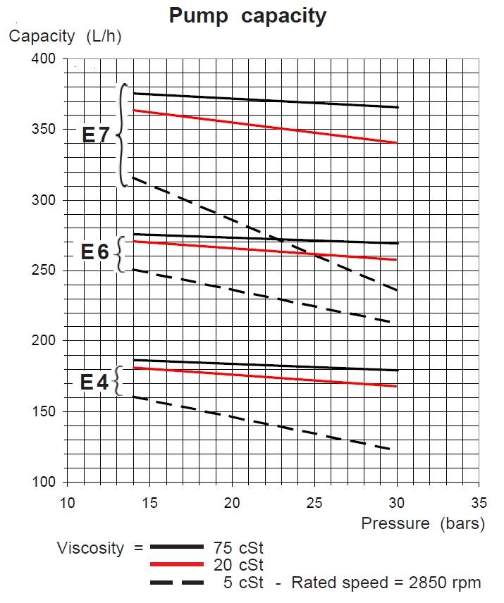 SUNTEC E – diagrama debit-presiune