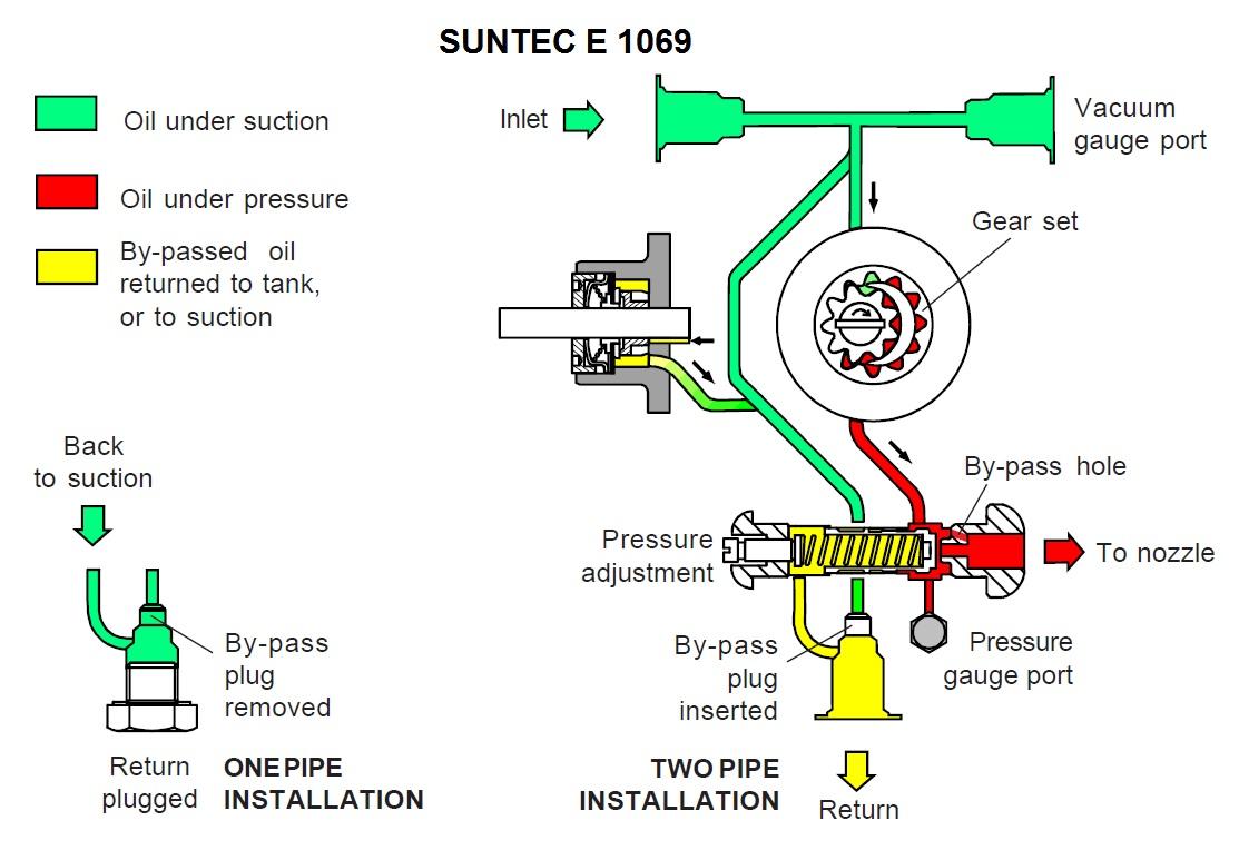 SUNTEC E – schema hidraulica