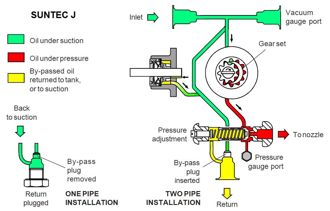 SUNTEC J – schema hidraulica