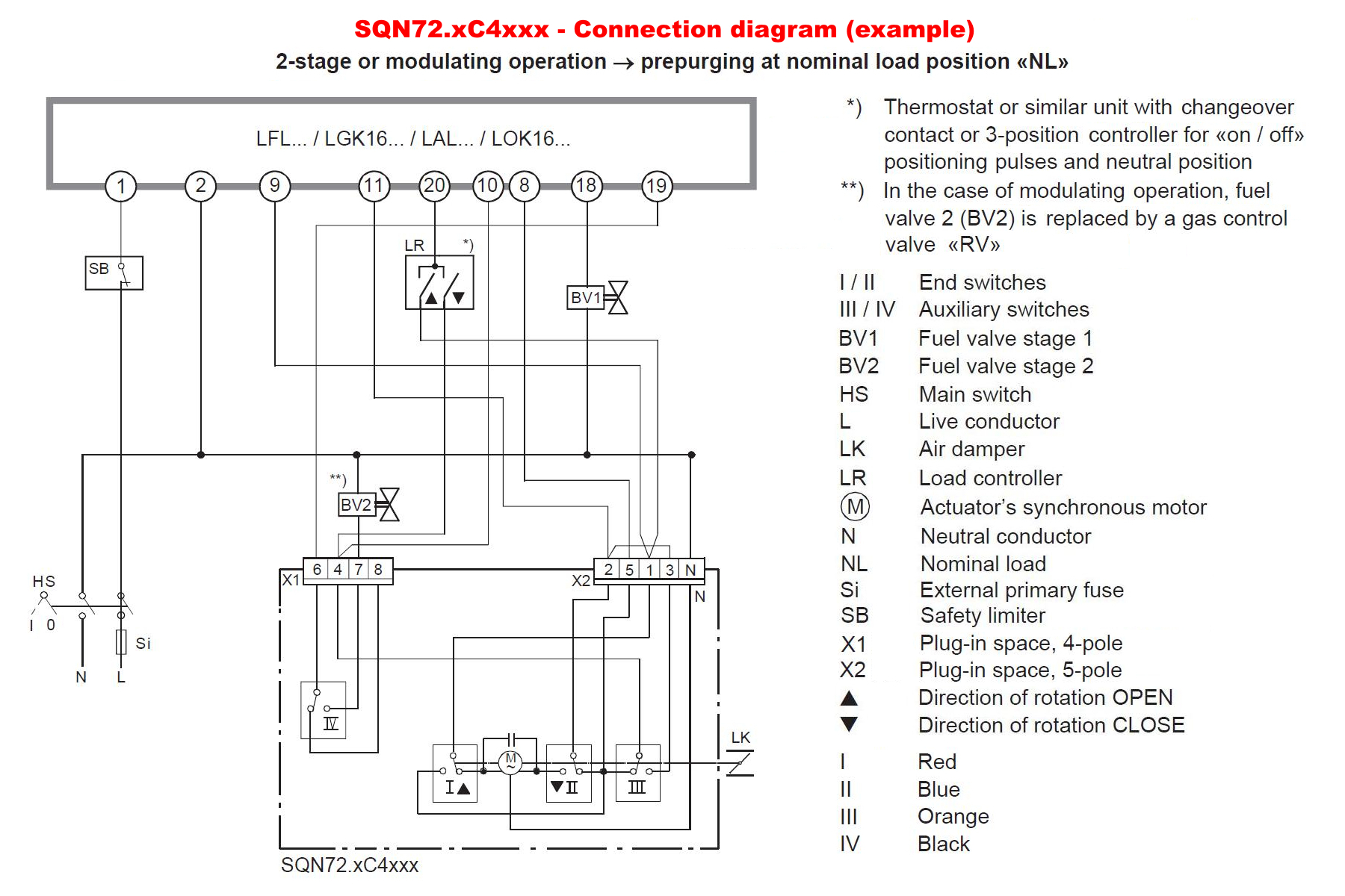 SIEMENS SQN7… SCHEMA_ELECTRICA